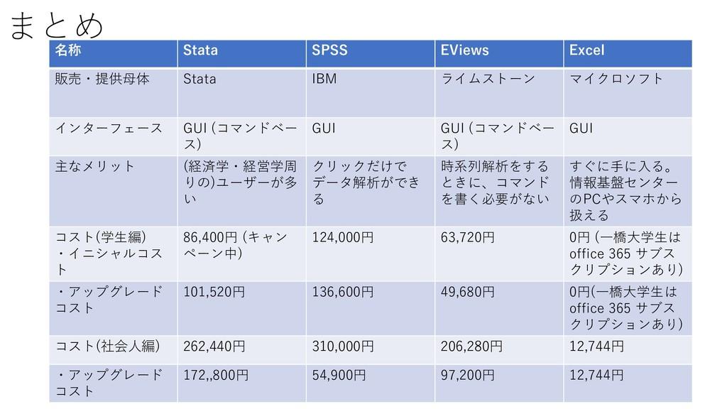まとめ 名称 Stata SPSS EViews Excel 販売・提供母体 Stata IB...