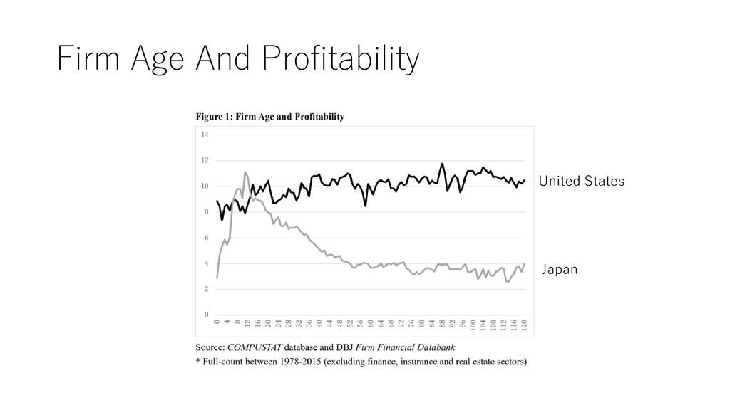 Firm Age And Profitability United States Japan