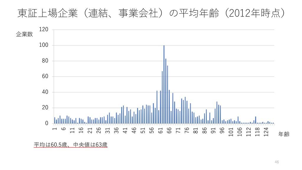 東証上場企業(連結、事業会社)の平均年齢(2012年時点) 46 企業数 年齢 0 20 40...