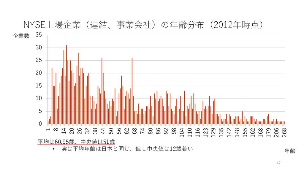 NYSE上場企業(連結、事業会社)の年齢分布(2012年時点) 47 企業数 年齢 0 5 1...