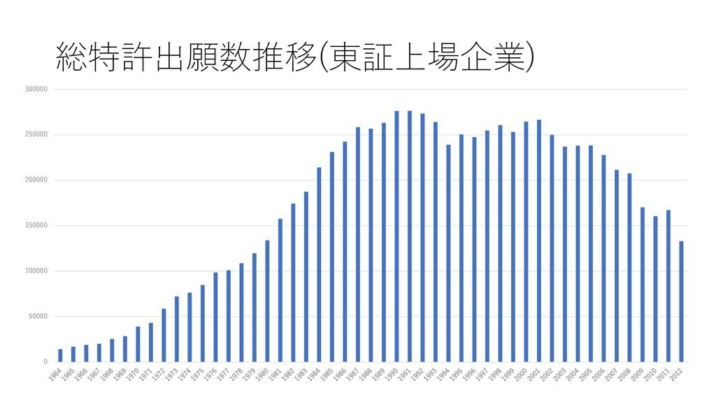 総特許出願数推移(東証上場企業) 0 50000 100000 150000 200000 2...