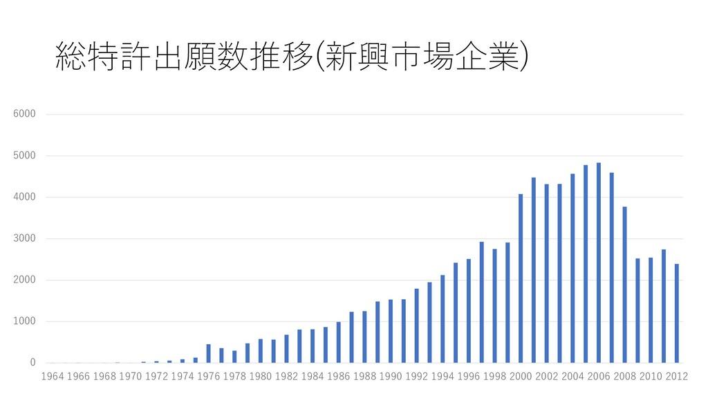 総特許出願数推移(新興市場企業) 0 1000 2000 3000 4000 5000 600...