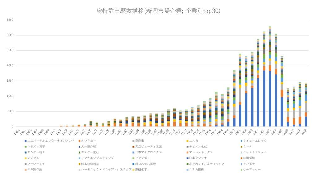 0 500 1000 1500 2000 2500 3000 3500 総特許出願数推移(新興...
