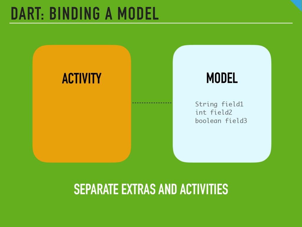 ACTIVITY MODEL String field1 int field2 boolean...