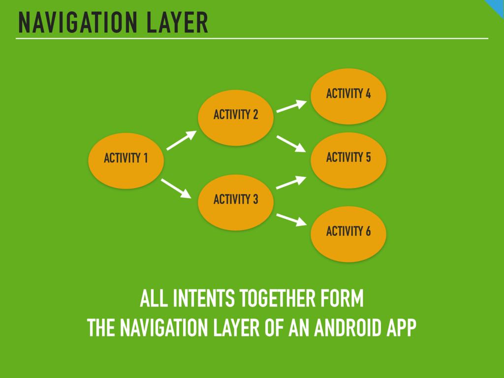 NAVIGATION LAYER ACTIVITY 1 ACTIVITY 4 ACTIVITY...