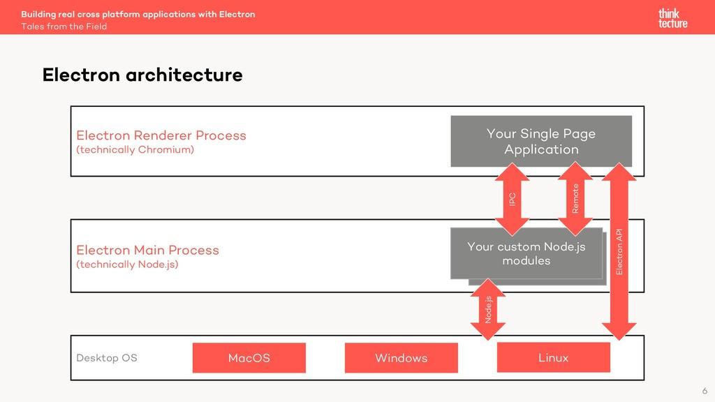 6 Electron architecture Desktop OS Electron Ren...