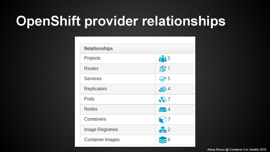 OpenShift provider relationships Alissa Bonas @...