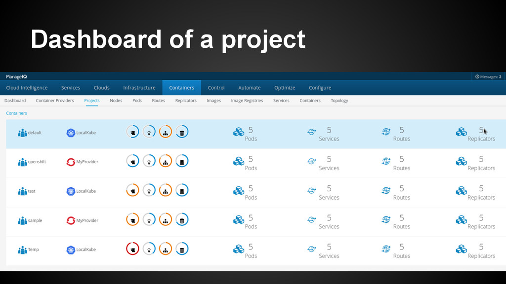 Dashboard of a project