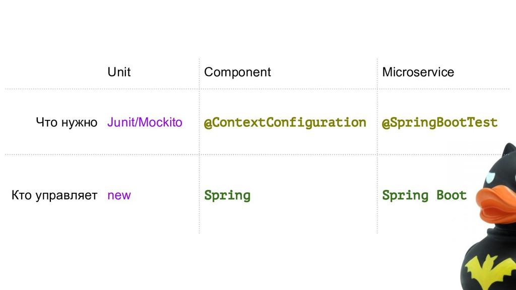 Unit Component Microservice Что нужно Junit/Moc...