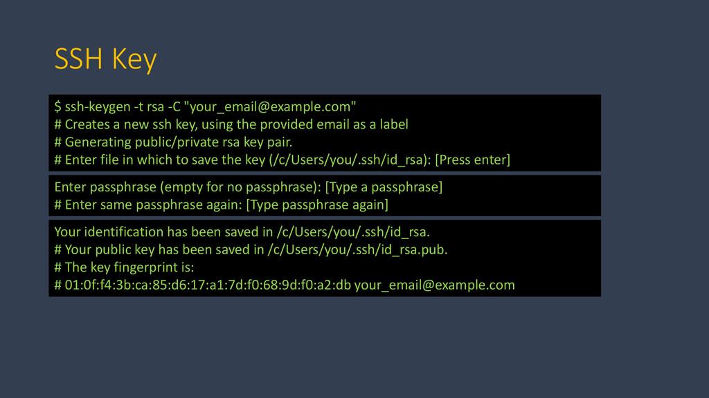 """SSH Key $ ssh-keygen -t rsa -C """"your_email@exam..."""