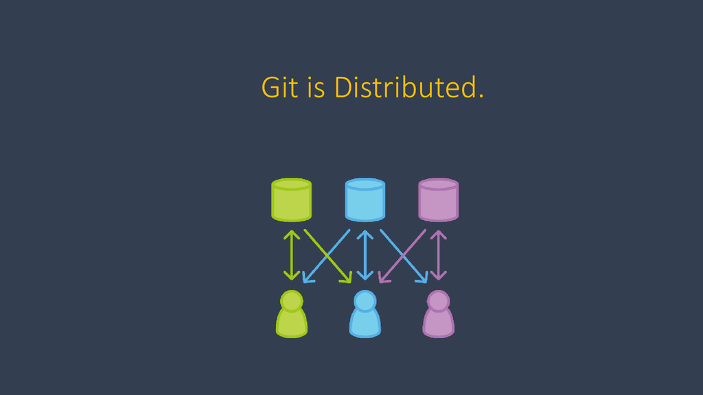 Git is Distributed.