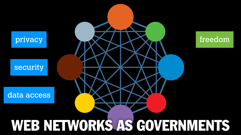 WEB NETWORKS AS GOVERNMENTS privacy freedom sec...