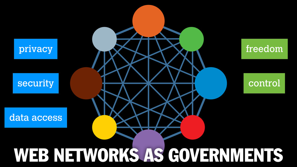 WEB NETWORKS AS GOVERNMENTS privacy freedom con...