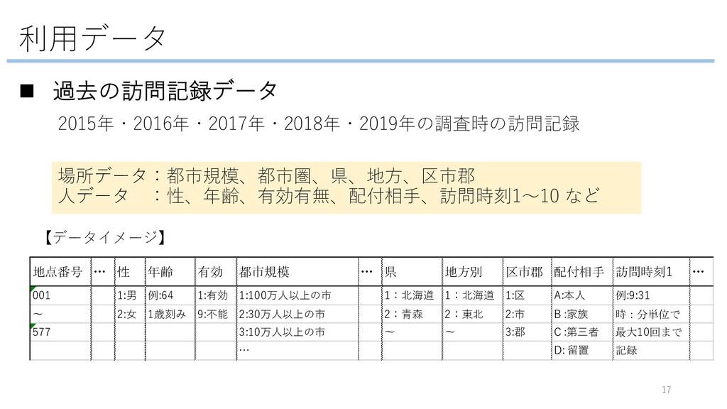利⽤データ n 過去の訪問記録データ 2015年・2016年・2017年・2018年・2019...