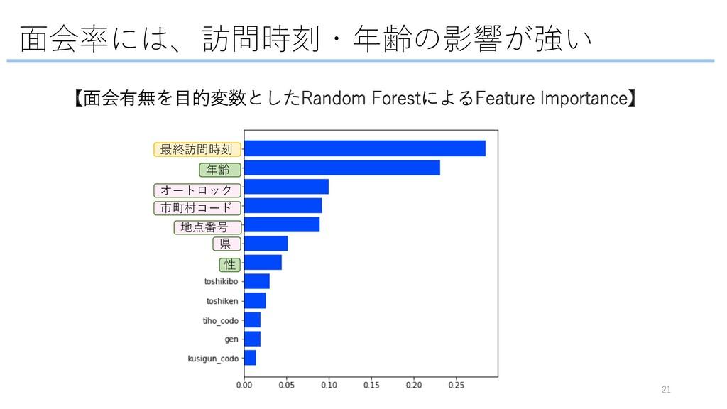 ⾯会率には、訪問時刻・年齢の影響が強い 21 【⾯会有無を⽬的変数としたRandom Fore...