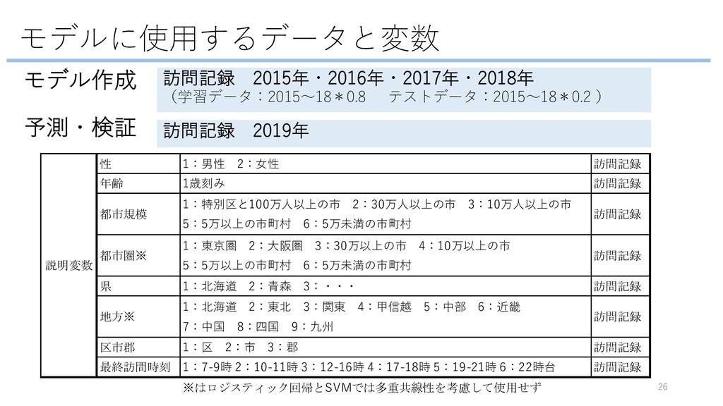 モデルに使⽤するデータと変数 26 訪問記録 2015年・2016年・2017年・2018年 ...