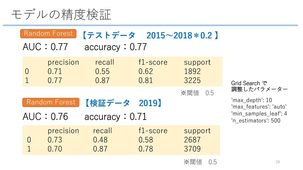 モデルの精度検証 29 precision recall f1-score support 0...