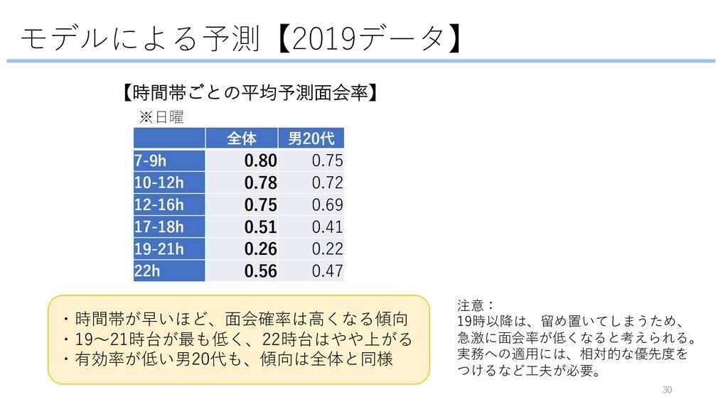モデルによる予測【2019データ】 30 ・時間帯が早いほど、⾯会確率は⾼くなる傾向 ・19〜...