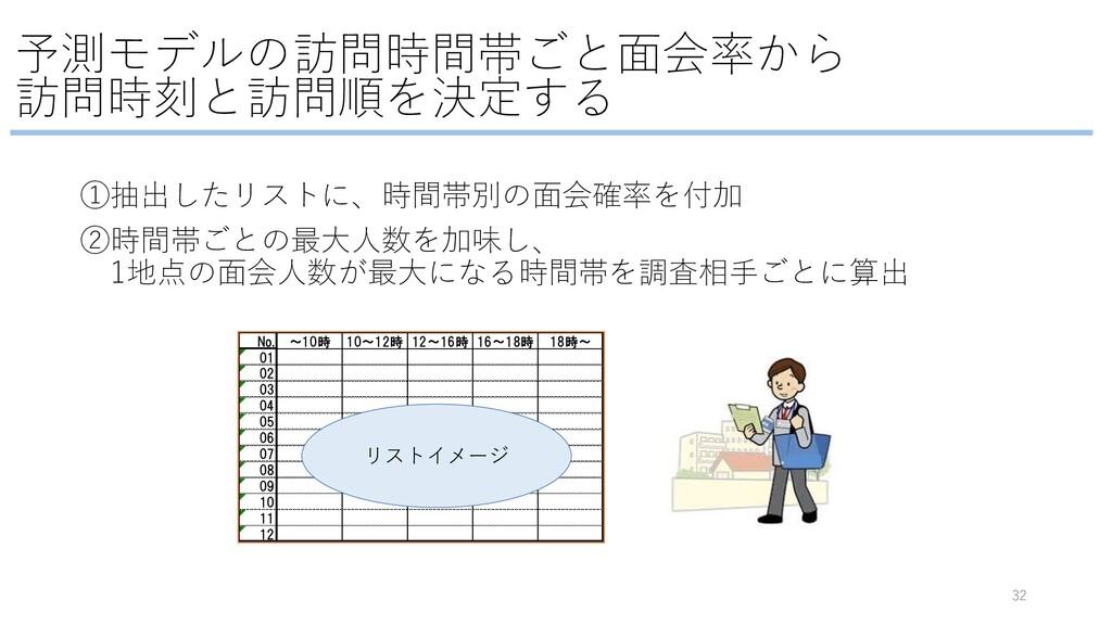 予測モデルの訪問時間帯ごと⾯会率から 訪問時刻と訪問順を決定する 32 ①抽出したリストに、時...