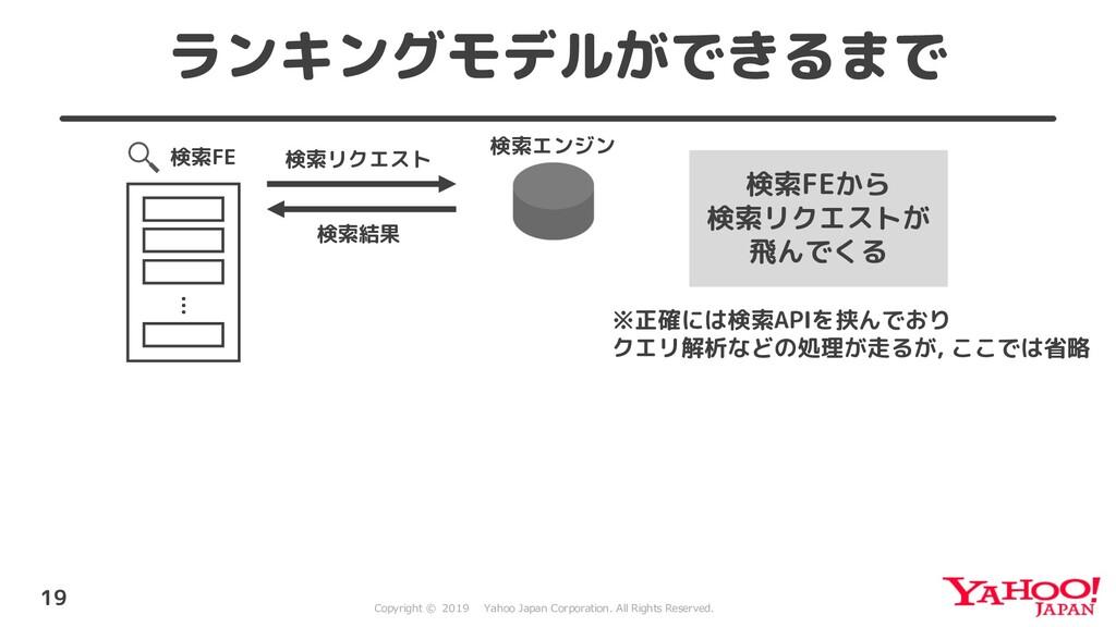 12 . 11 2 0 1 21 .10 . ランキングモデルができるまで 19 検索FE …...
