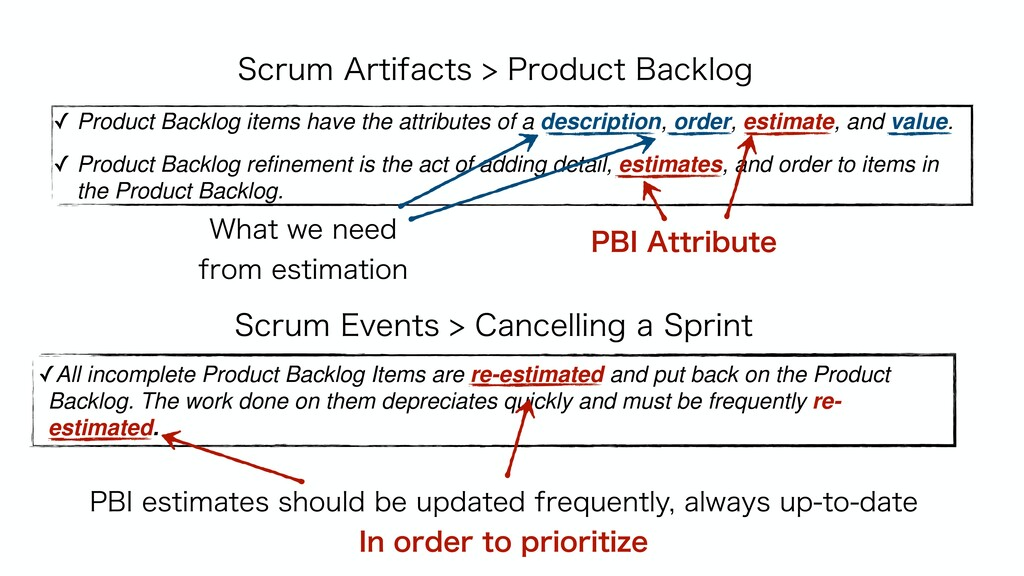 ✓ Product Backlog items have the attributes of ...