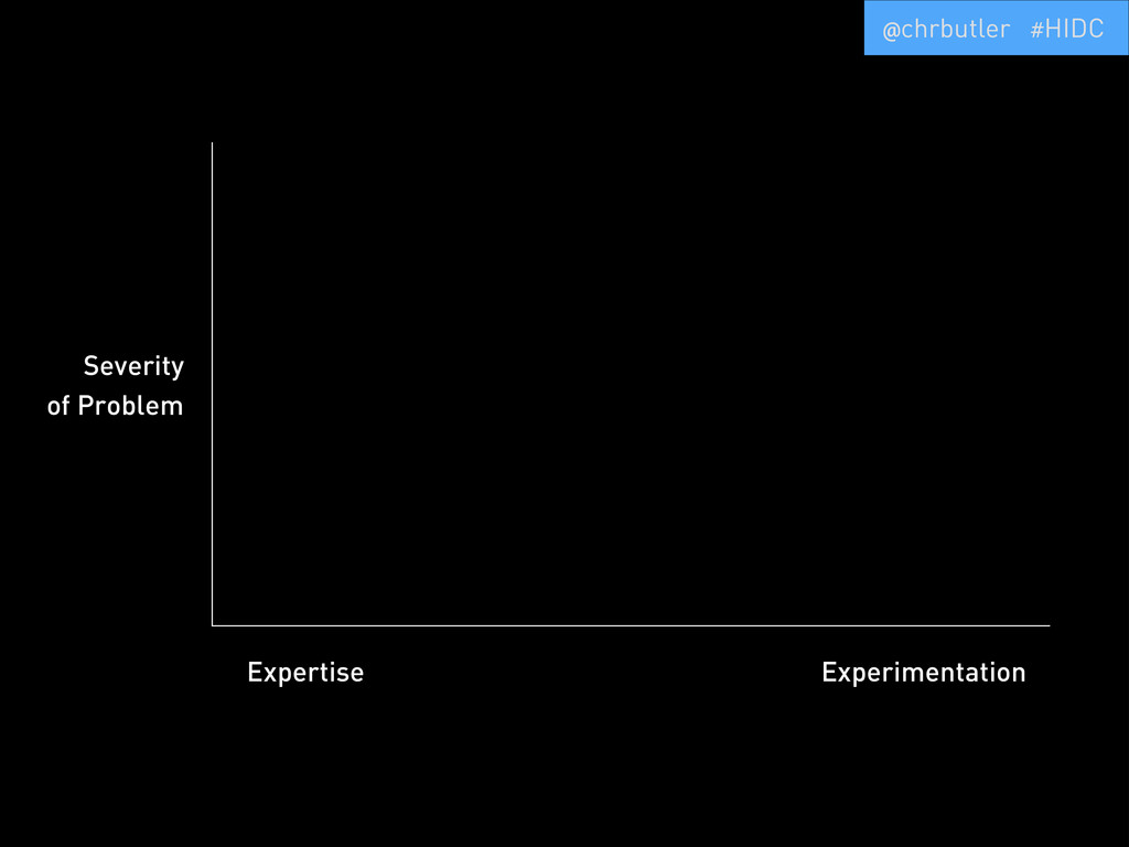 Expertise Experimentation Severity of Problem @...