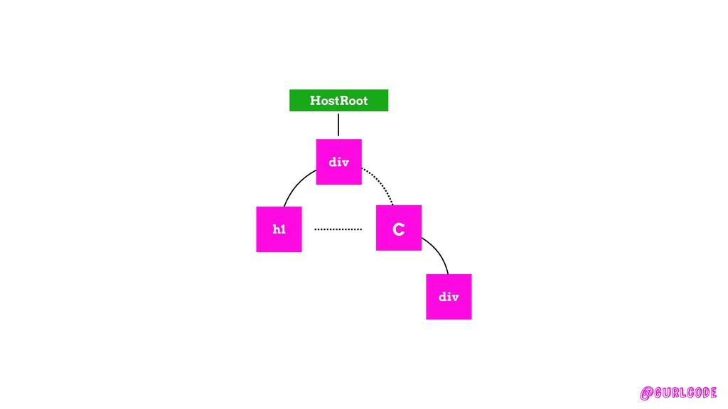 @gurlcode HostRoot div h1 C div