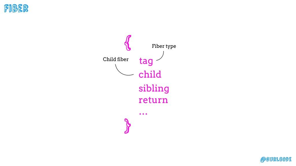 @gurlcode Fiber Child fiber { tag child sibling...