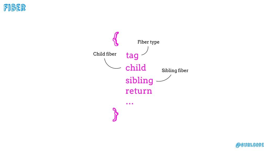 @gurlcode Fiber Child fiber Sibling fiber { tag...