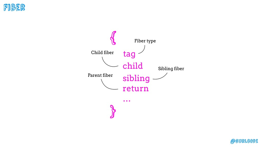 @gurlcode Fiber Child fiber Sibling fiber Paren...