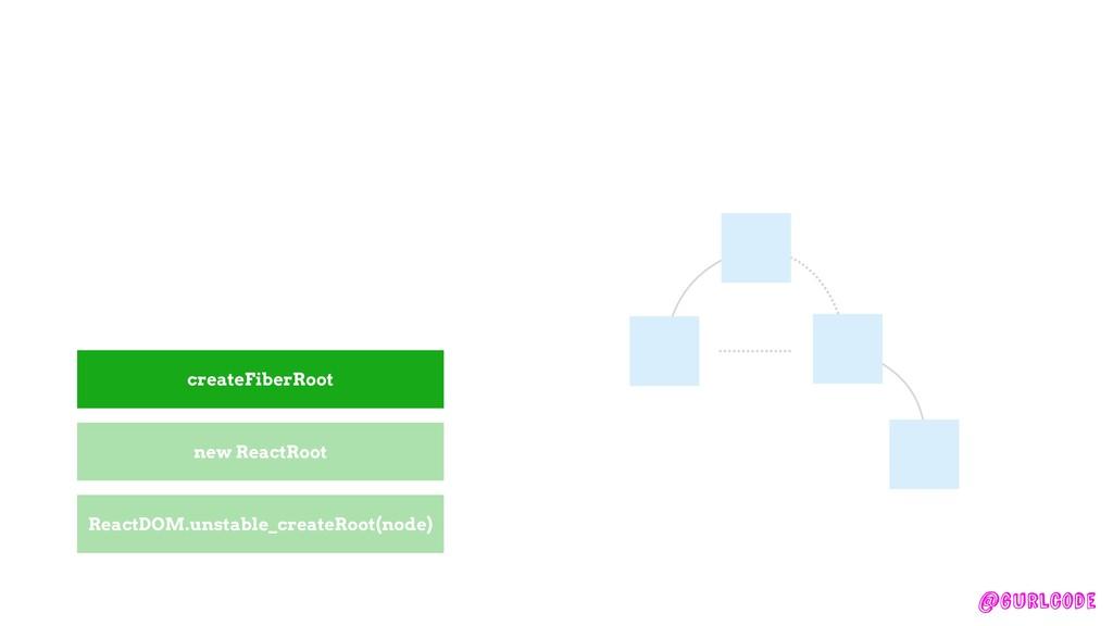 @gurlcode createFiberRoot new ReactRoot ReactDO...