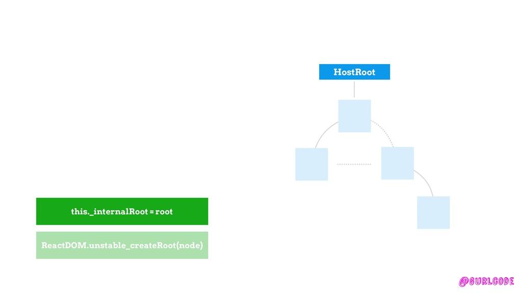 @gurlcode createFiber this._internalRoot = root...