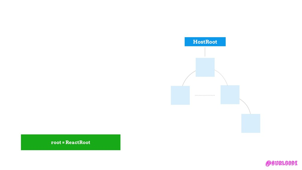 @gurlcode createFiber root = ReactRoot HostRoot