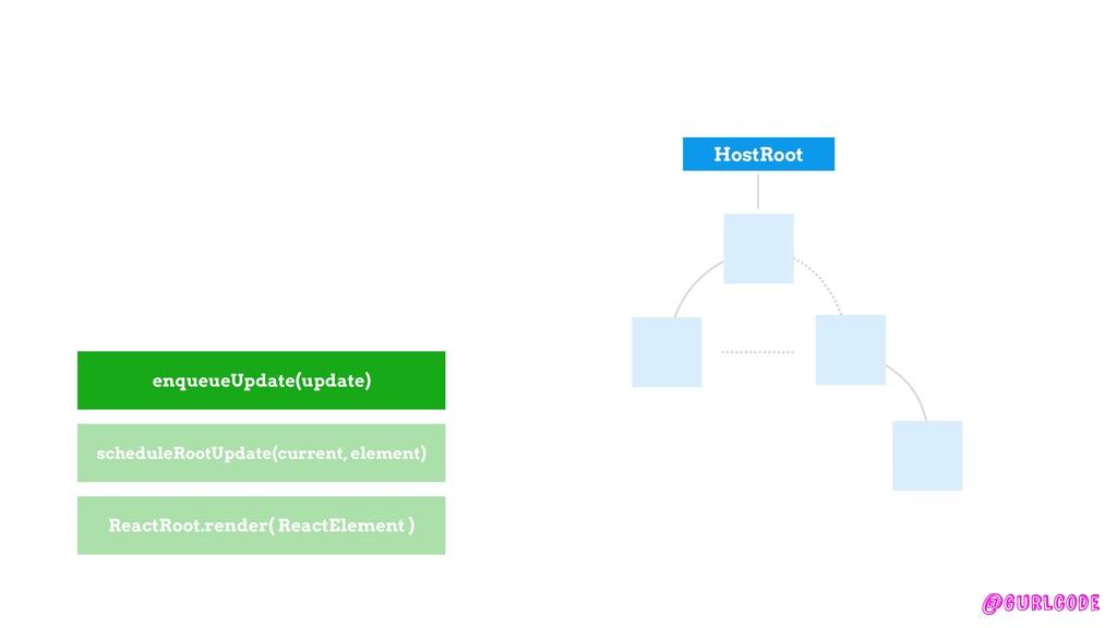 @gurlcode enqueueUpdate(update) HostRoot ReactR...