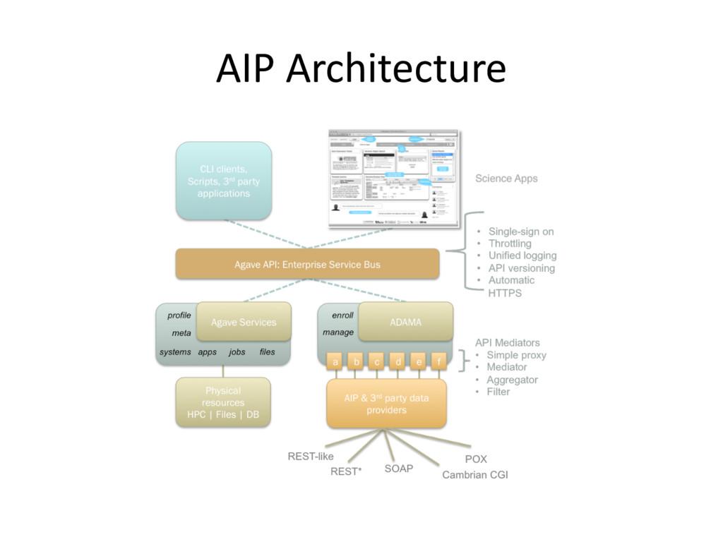 AIP Architecture