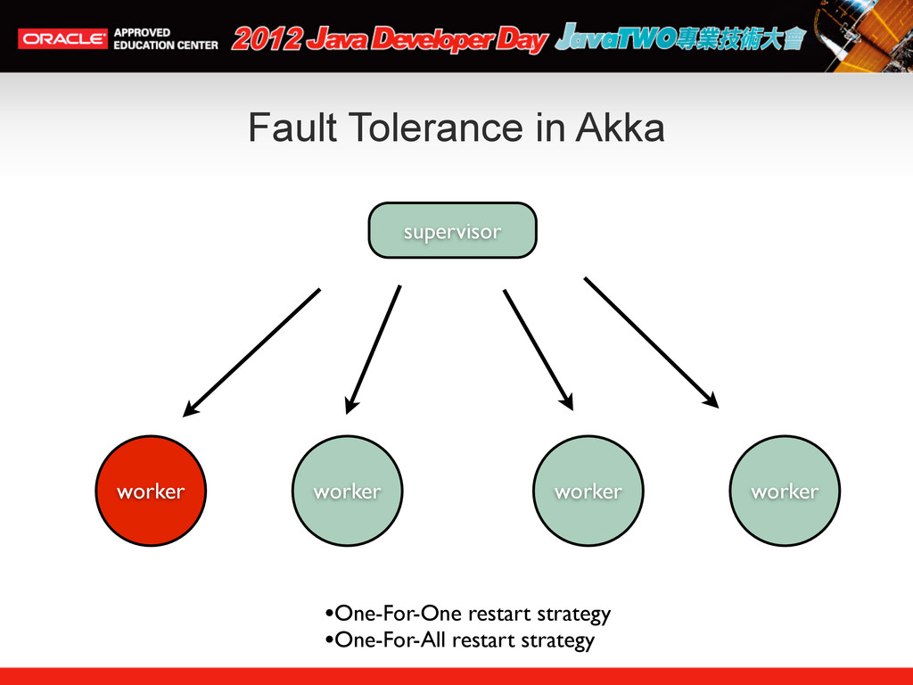 Fault Tolerance in Akka supervisor worker worke...