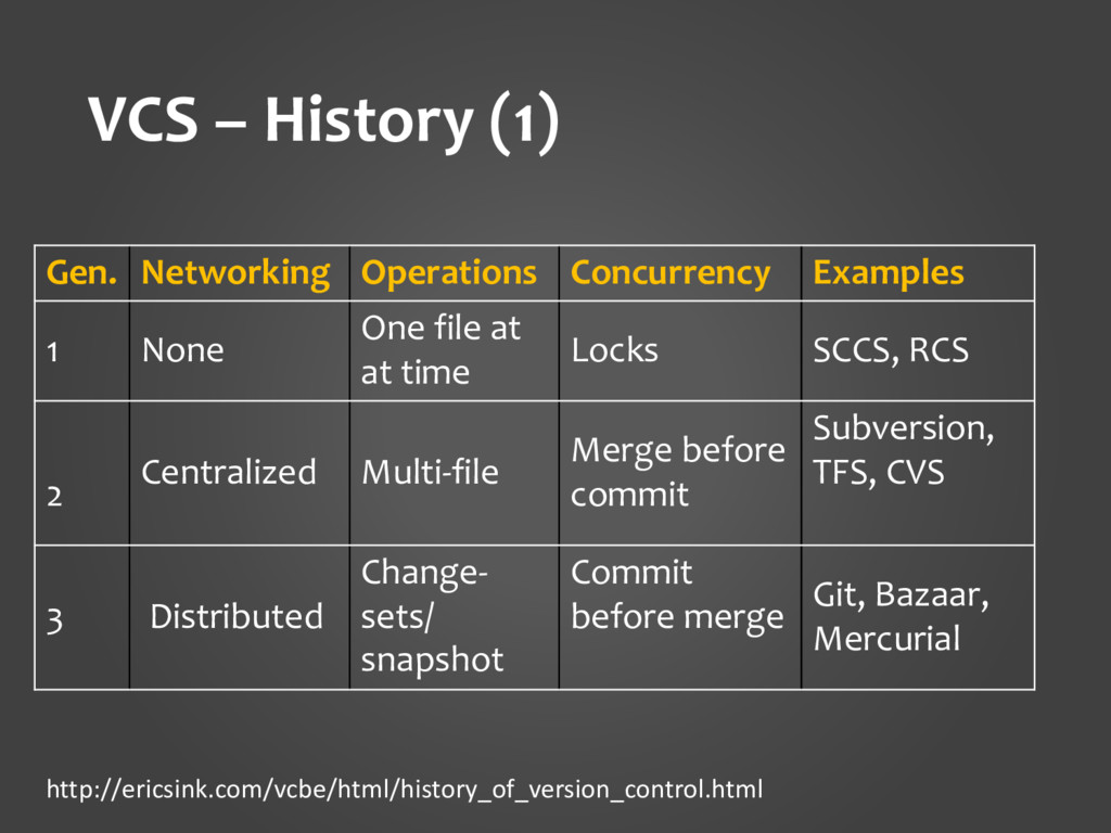 VCS – History (1) Gen. Networking Operations Co...