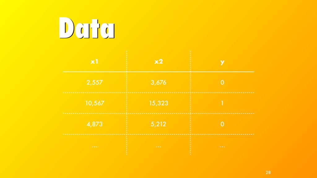 Data 28 x1 x2 y 2,557 3,676 0 10,567 15,323 1 4...