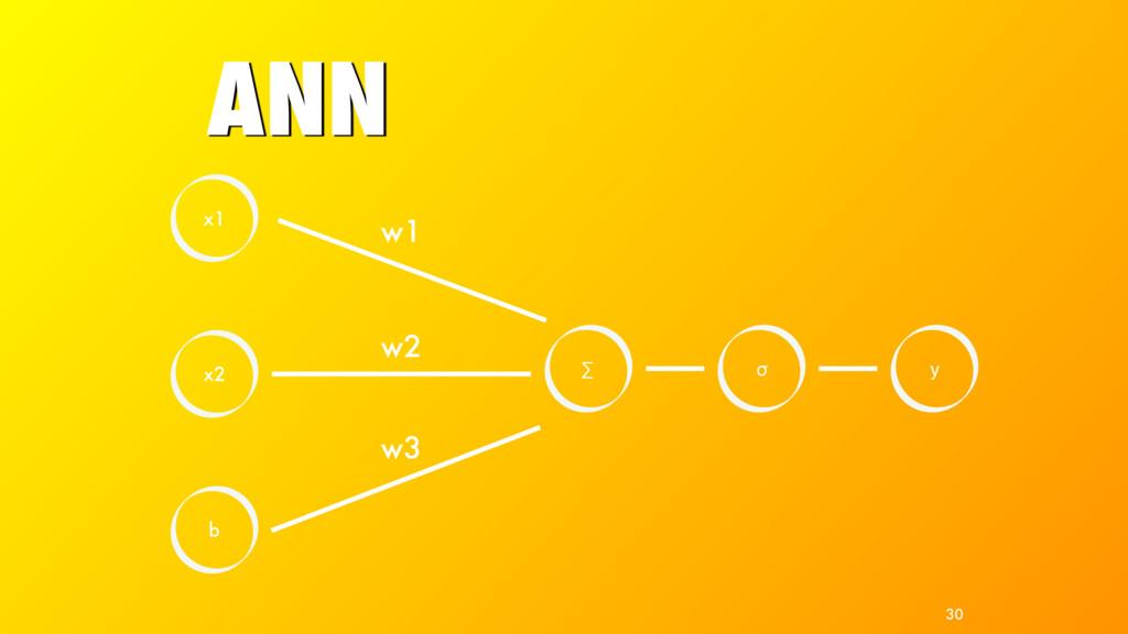 ANN x2 b ∑ w2 w3 x1 w1 σ y 30