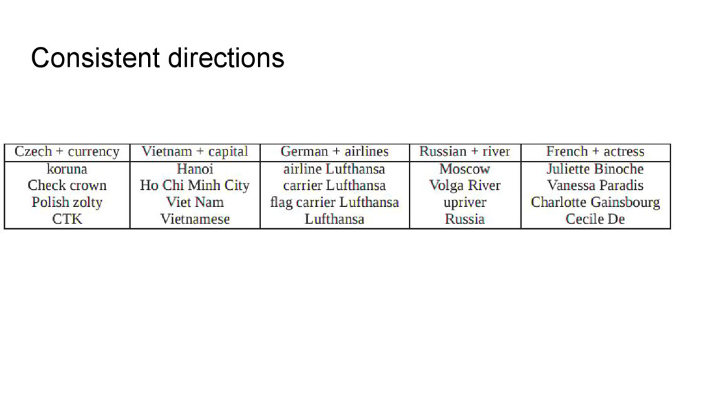 Consistent directions
