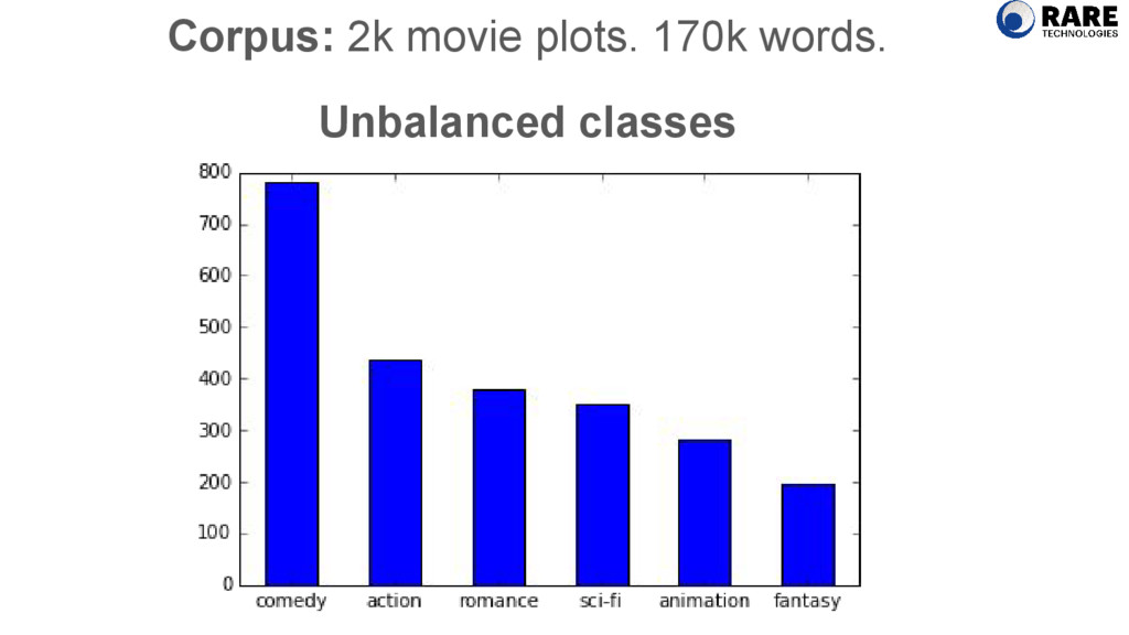 Corpus: 2k movie plots. 170k words. Unbalanced ...