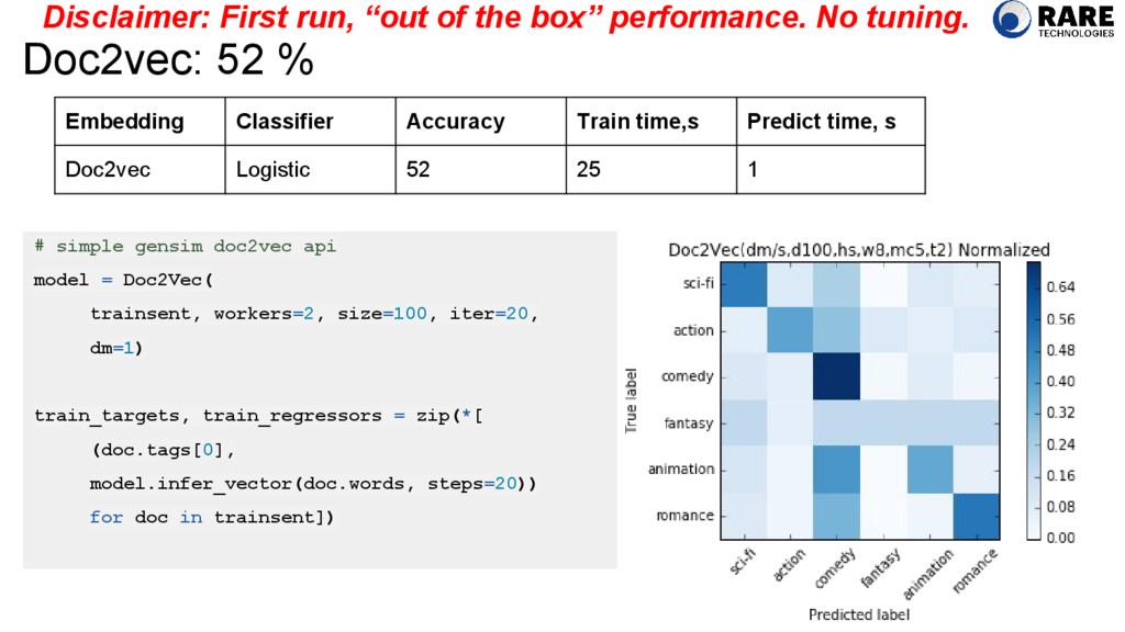 Doc2vec: 52 % # simple gensim doc2vec api model...