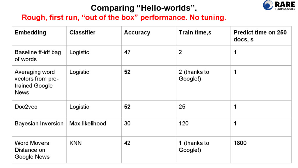 Embedding Classifier Accuracy Train time,s Pred...