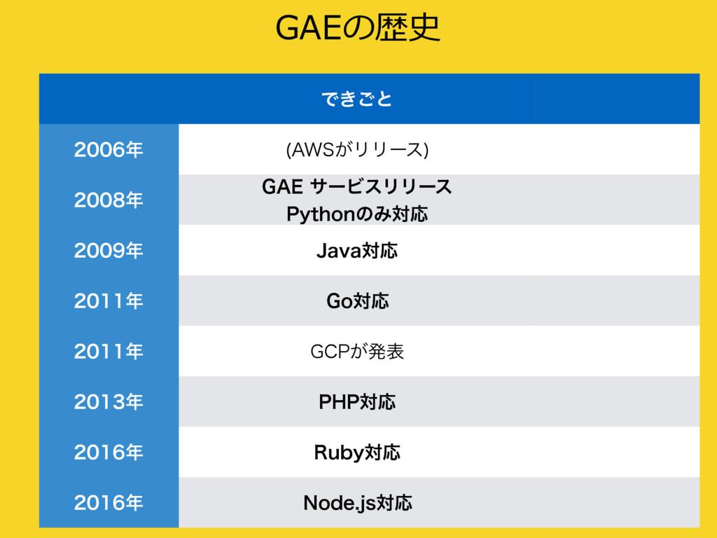 """GAEの歴史 %&.0 Ͱ͖͝ͱ  """"84͕ϦϦʔε   (""""&αʔϏε..."""