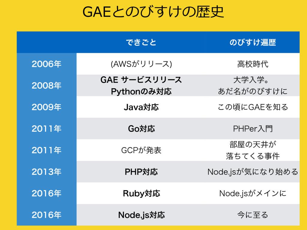 """GAEとのびすけの歴史 %&.0 Ͱ͖͝ͱ ͷͼ͚͢วྺ  """"84͕ϦϦʔε  ߴߍ..."""
