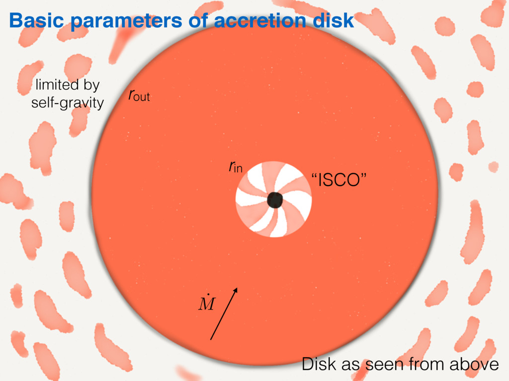 """ISCO"" Basic parameters of accretion disk rin r..."