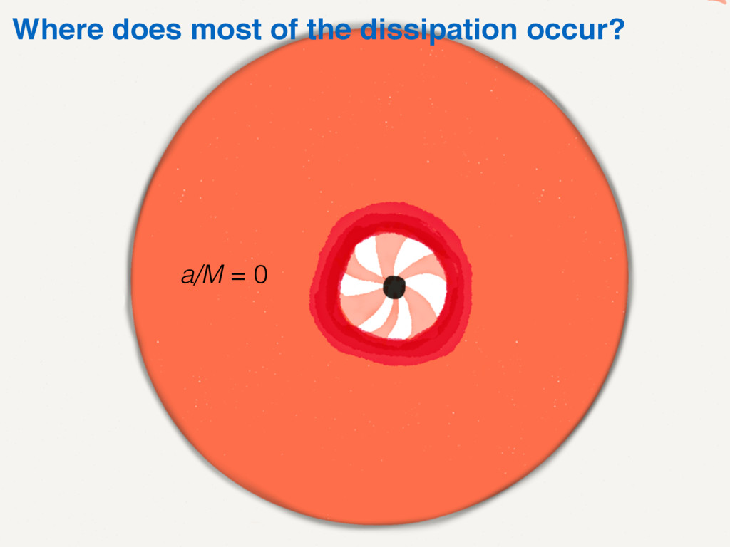 Where does most of the dissipation occur? a/M =...