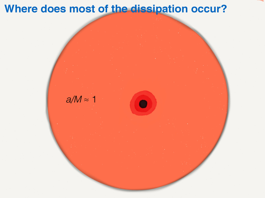 Where does most of the dissipation occur? a/M ≈...