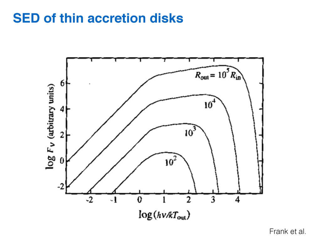 Frank et al. SED of thin accretion disks