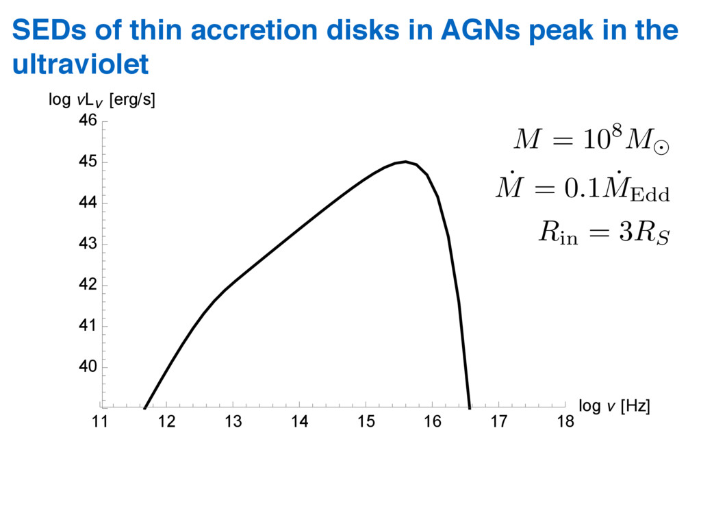 SEDs of thin accretion disks in AGNs peak in th...